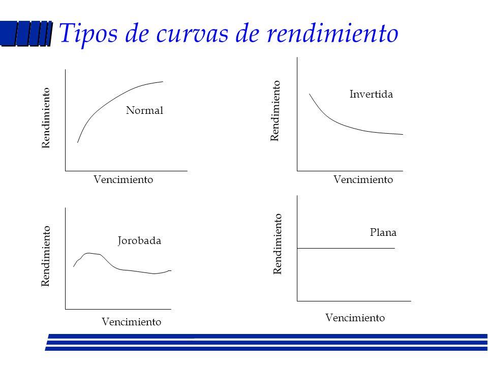 Tipos de curvas de rendimiento