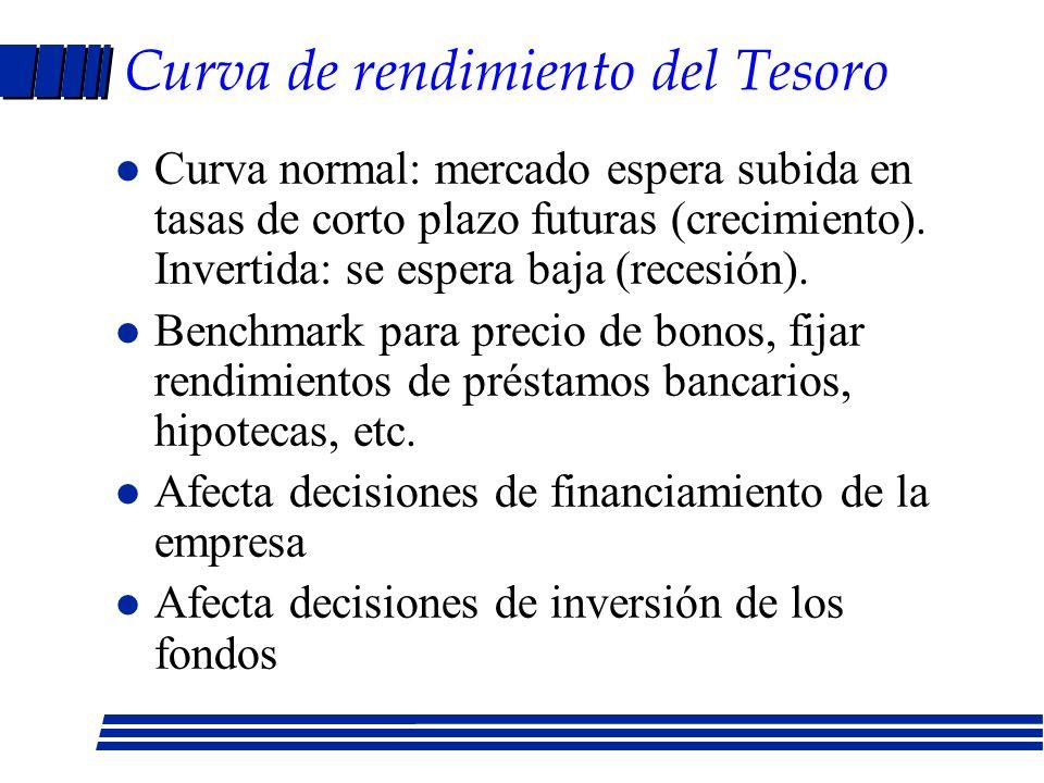 Curva de rendimiento del Tesoro