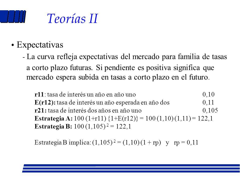 Teorías II Expectativas. - La curva refleja expectativas del mercado para familia de tasas.