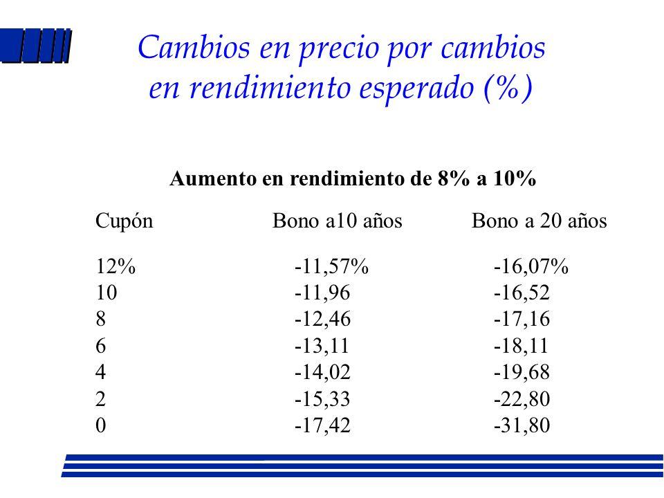 Cambios en precio por cambios en rendimiento esperado (%)