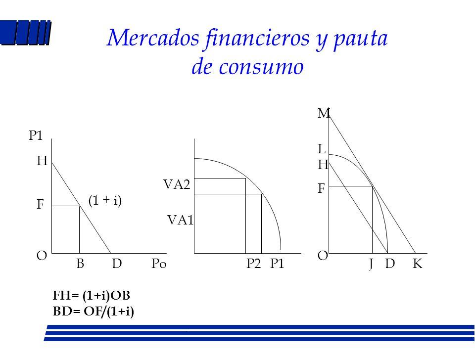 Mercados financieros y pauta