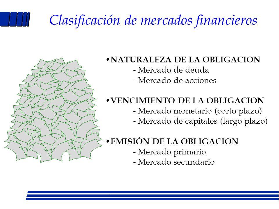 Clasificación de mercados financieros