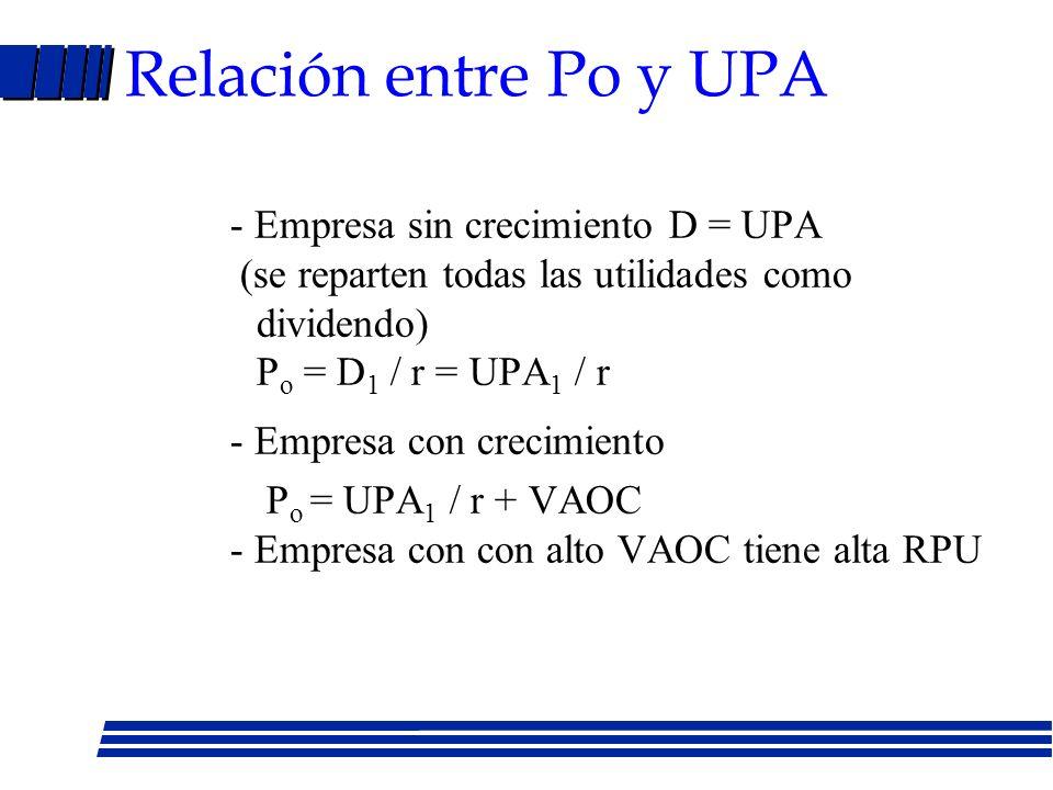Relación entre Po y UPA - Empresa sin crecimiento D = UPA