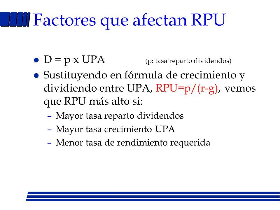 Factores que afectan RPU