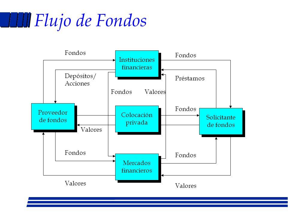 Flujo de Fondos Fondos Fondos Instituciones financieras Depósitos/