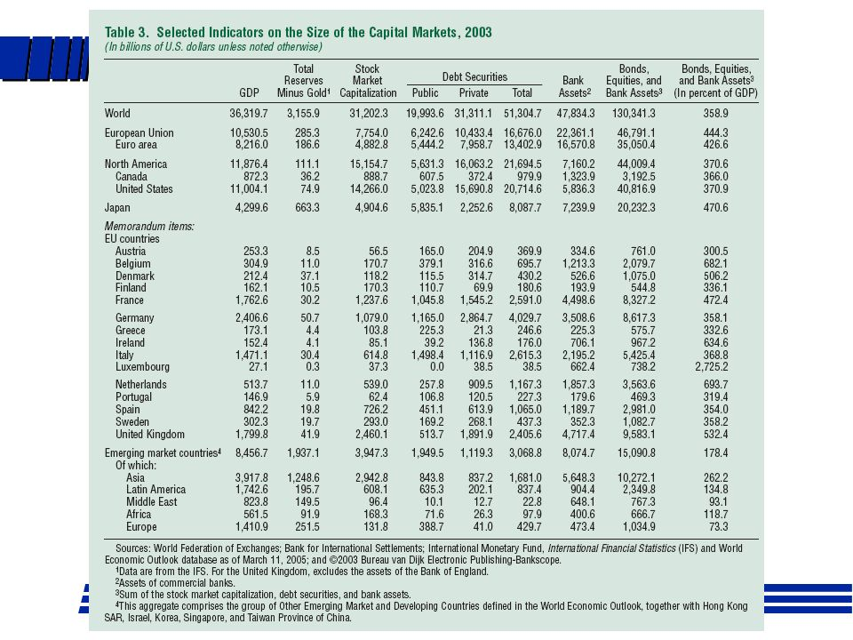 En USA la capitalización del mercado es mayor que el PIB, la emisión de deuda privada similar al PIB, los activos bancarios duplican el PIB y el total de bonos, acciones y activos bancarios el 540 por ciento del PIB.