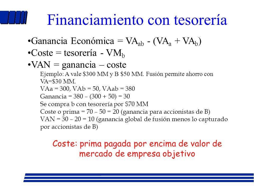 Coste: prima pagada por encima de valor de mercado de empresa objetivo