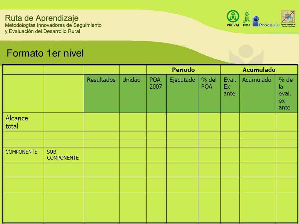 Formato 1er nivel Alcance total Periodo Acumulado Resultados Unidad