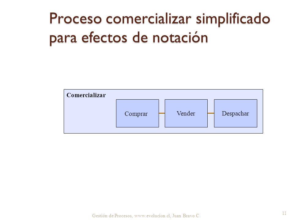 Proceso comercializar simplificado para efectos de notación