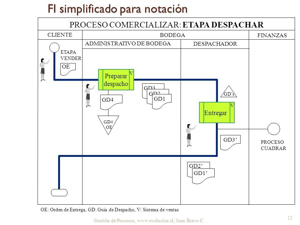 FI simplificado para notación