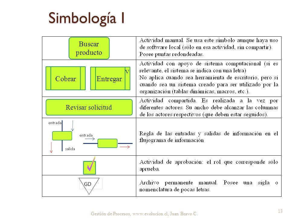 Simbología I Gestión de Procesos, www.evolucion.cl, Juan Bravo C.