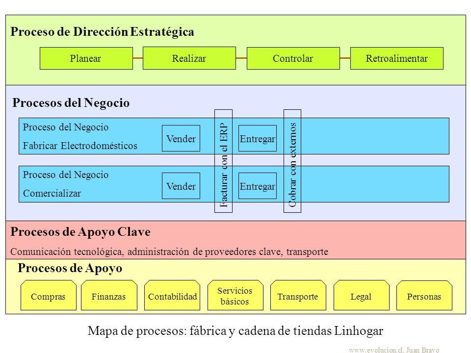 Mapa de procesos: fábrica y cadena de tiendas Linhogar