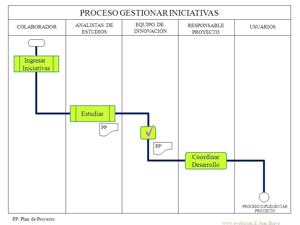 PROCESO GESTIONAR INICIATIVAS