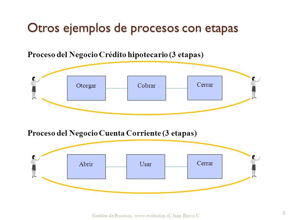 Otros ejemplos de procesos con etapas