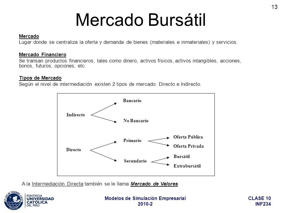 A la Intermediación Directa también se le llama Mercado de Valores.