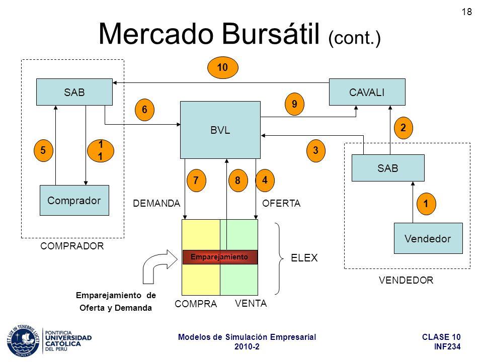 Mercado Bursátil (cont.)