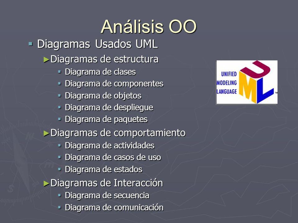 Análisis OO Diagramas Usados UML Diagramas de estructura