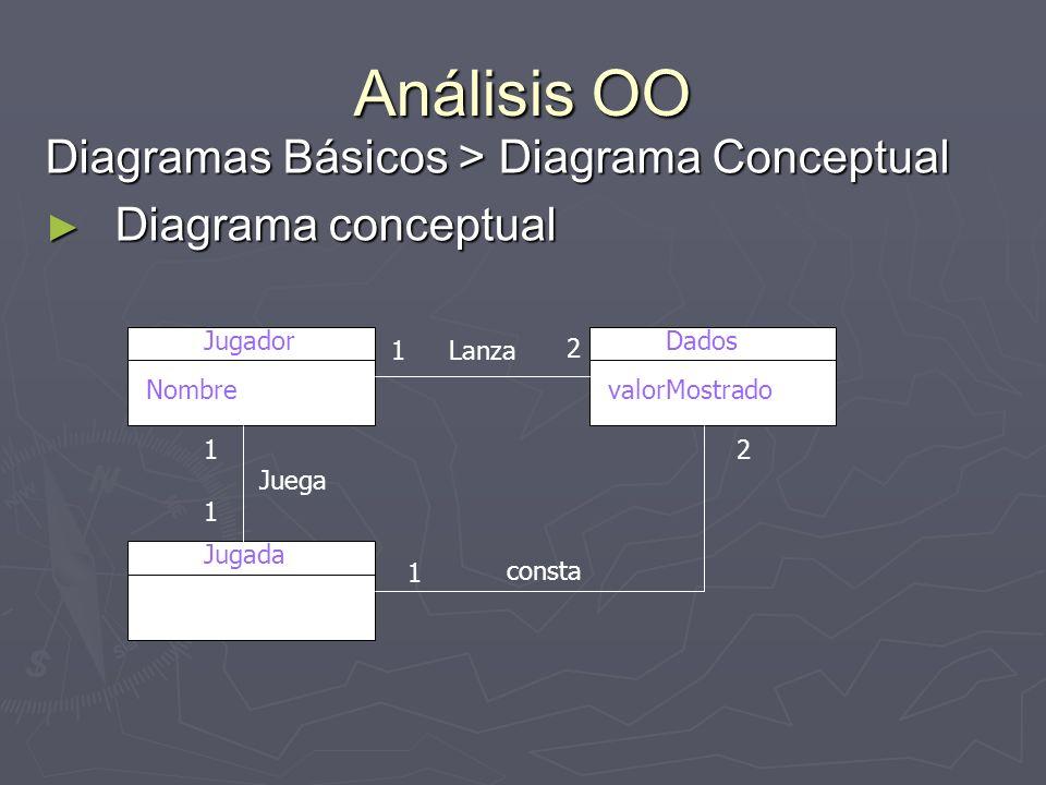 Análisis OO Diagramas Básicos > Diagrama Conceptual