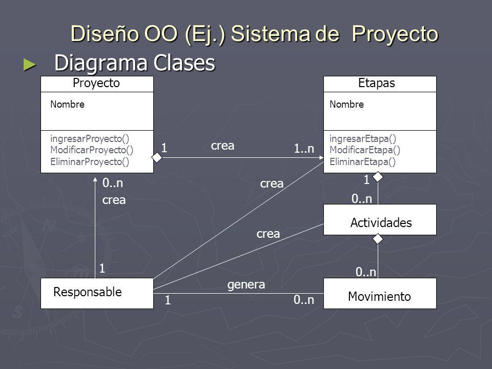 Diseño OO (Ej.) Sistema de Proyecto
