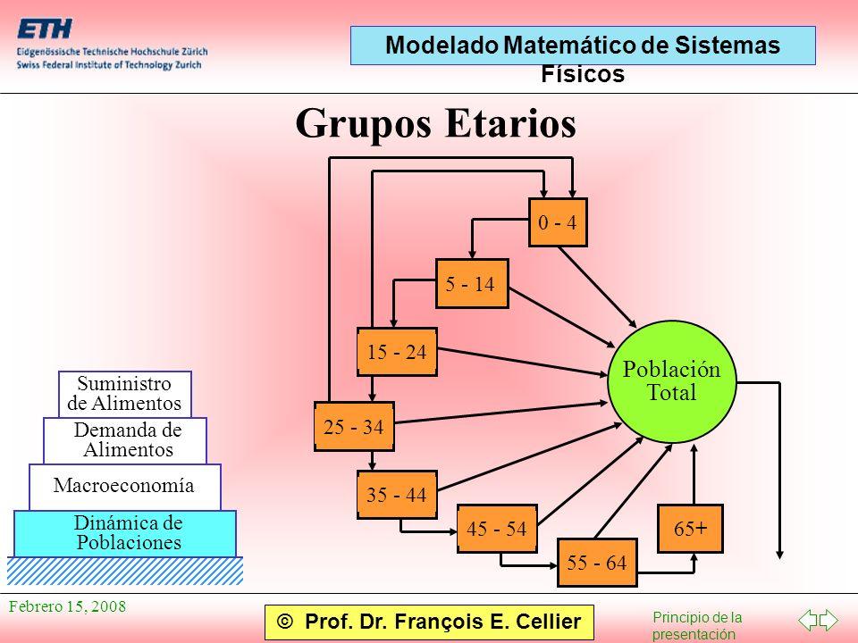 Grupos Etarios Población Total 0 - 4 5 - 14 15 - 24 25 - 34 35 - 44