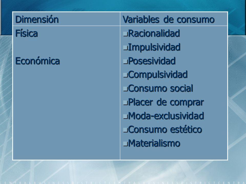 Dimensión Variables de consumo. Física. Económica. Racionalidad. Impulsividad. Posesividad. Compulsividad.