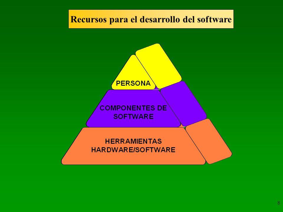 Recursos para el desarrollo del software