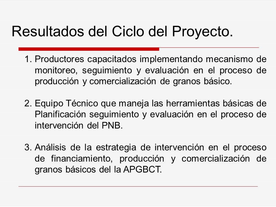 Resultados del Ciclo del Proyecto.