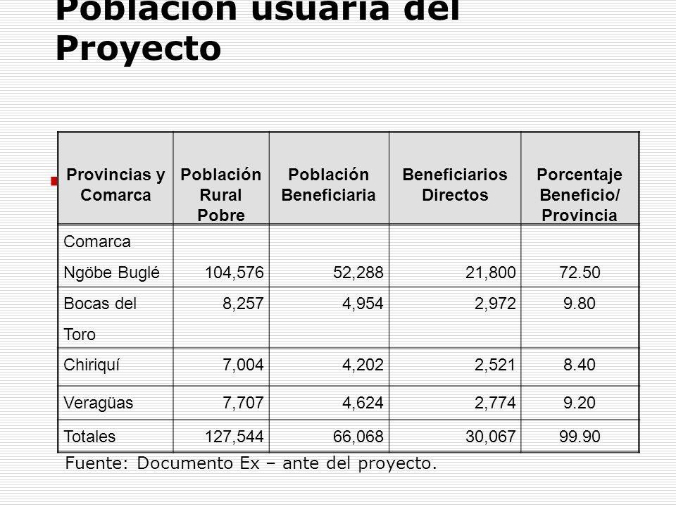 Población usuaria del Proyecto