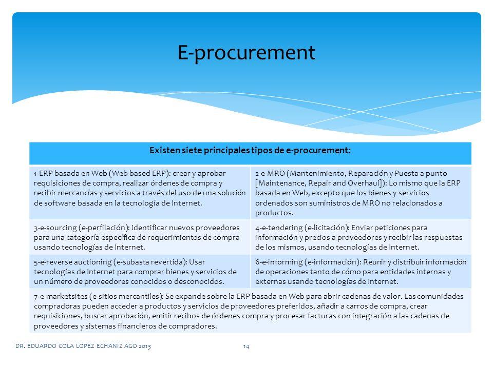 Existen siete principales tipos de e-procurement: