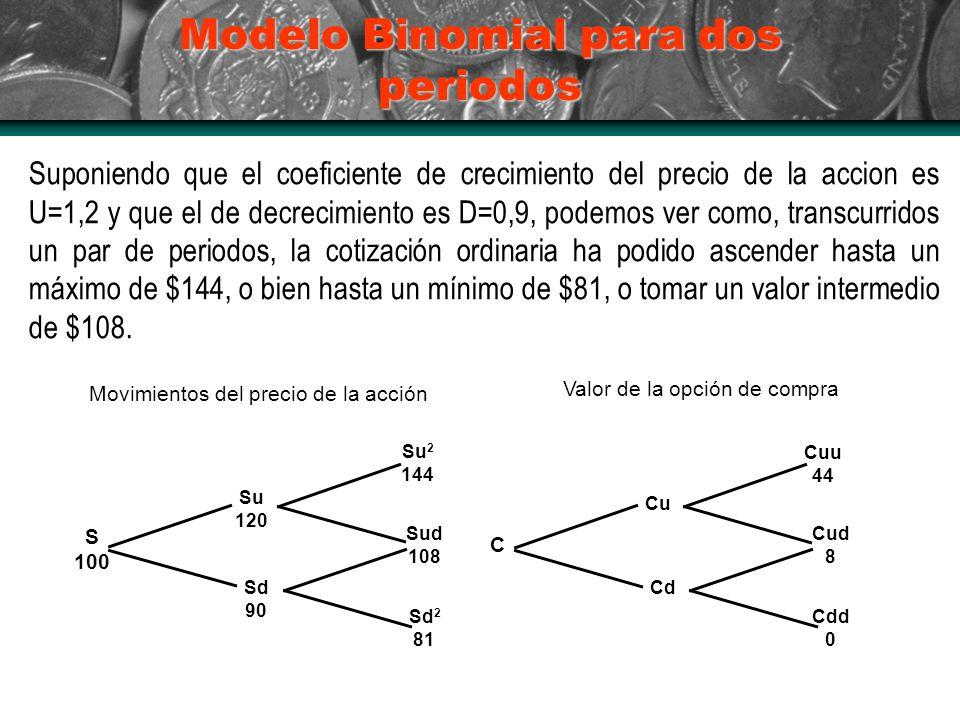 Modelo Binomial para dos periodos