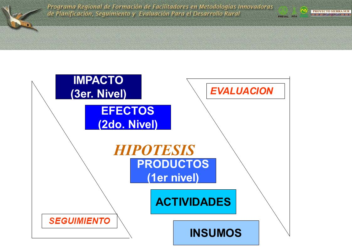 HIPOTESIS IMPACTO (3er. Nivel) EFECTOS (2do. Nivel) PRODUCTOS