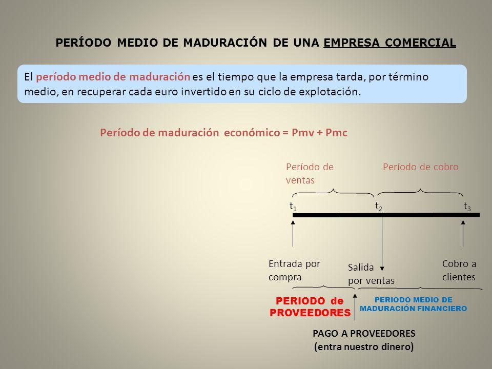 Período de maduración económico = Pmv + Pmc