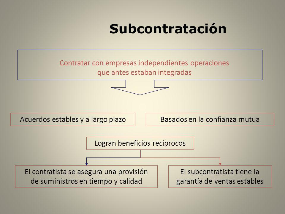 Subcontratación Contratar con empresas independientes operaciones