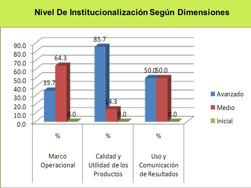 Nivel De Institucionalización Según Dimensiones