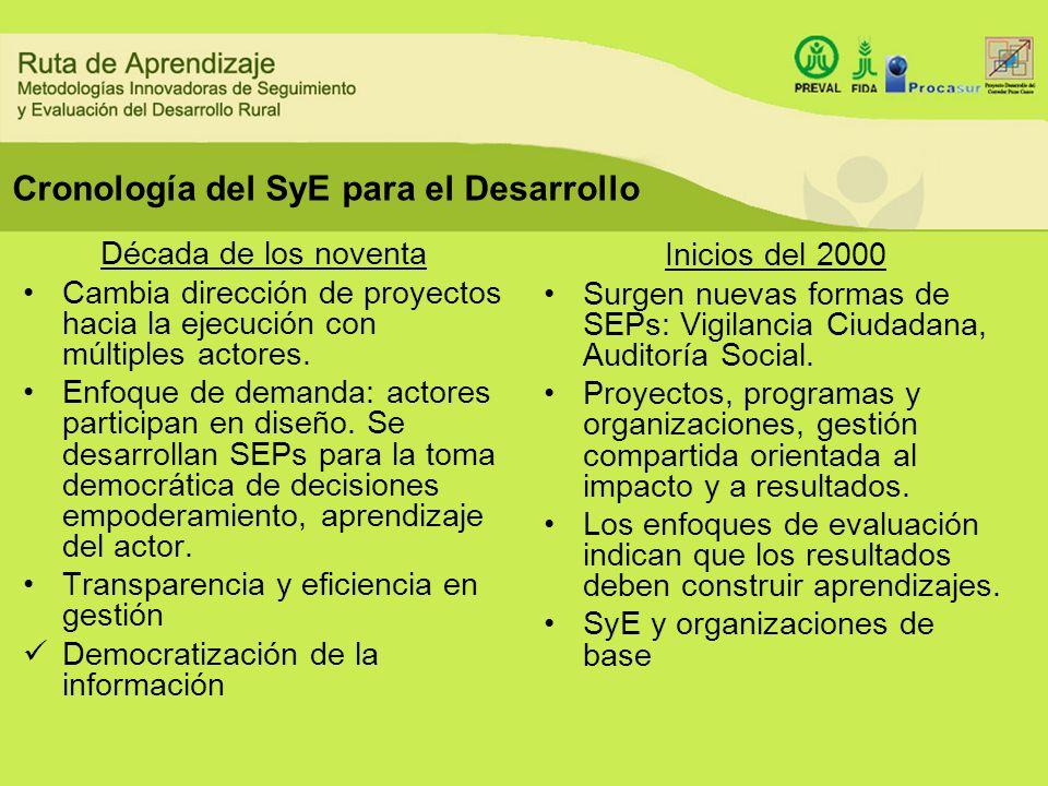 Cronología del SyE para el Desarrollo