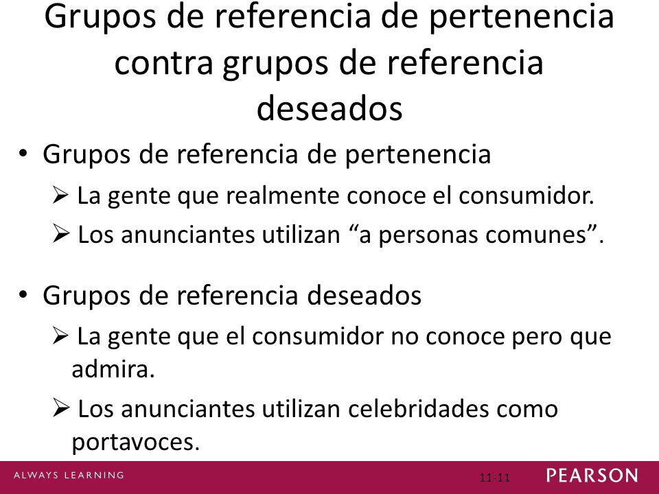 Grupos de referencia de pertenencia contra grupos de referencia deseados