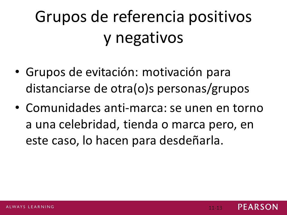 Grupos de referencia positivos y negativos