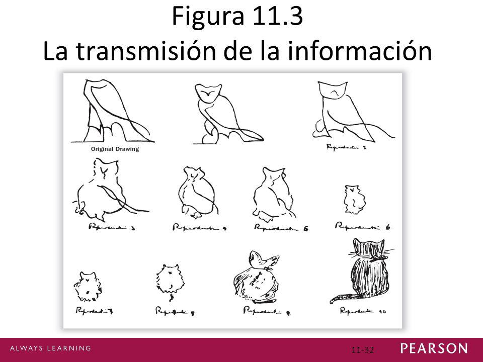 Figura 11.3 La transmisión de la información errónea