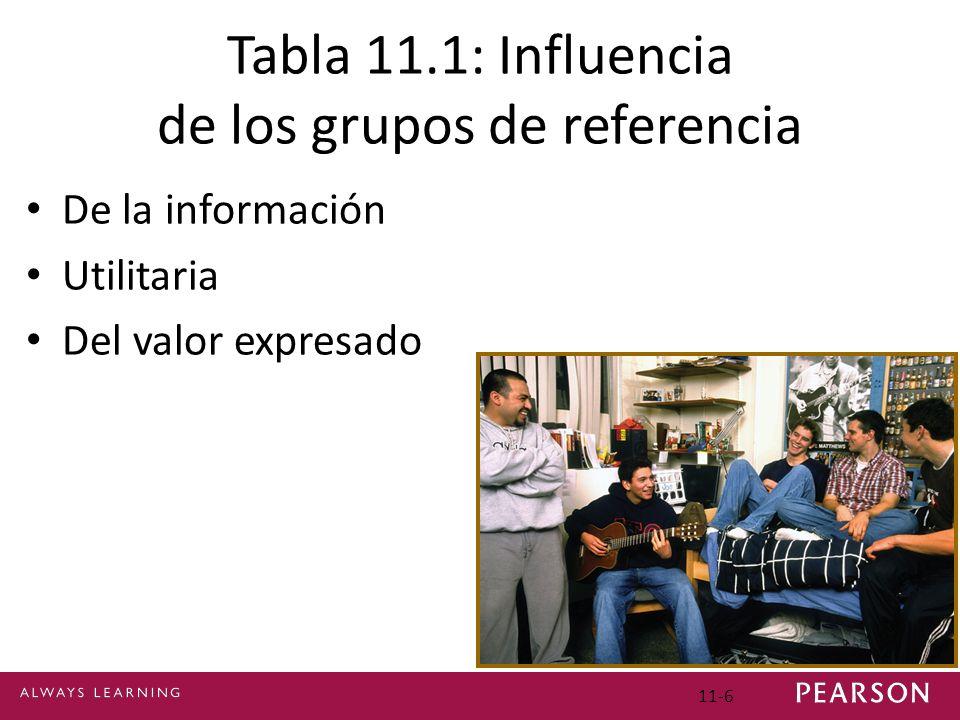 Tabla 11.1: Influencia de los grupos de referencia