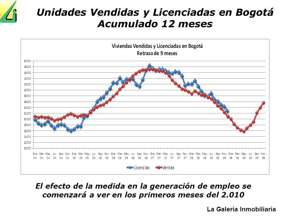 Unidades Vendidas y Licenciadas en Bogotá