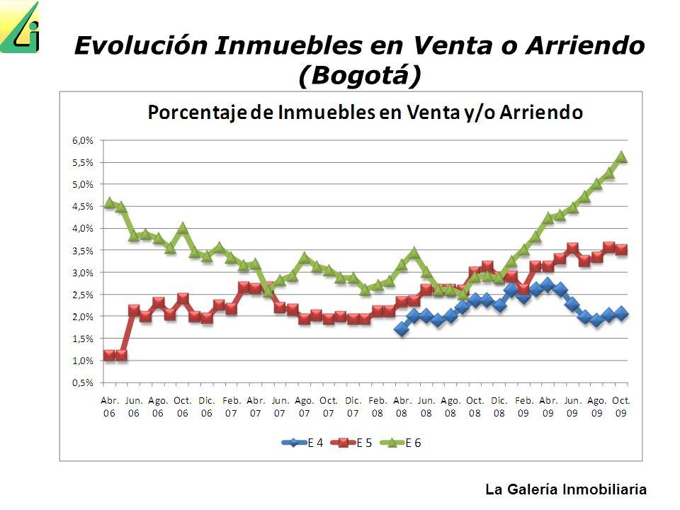 Evolución Inmuebles en Venta o Arriendo (Bogotá)