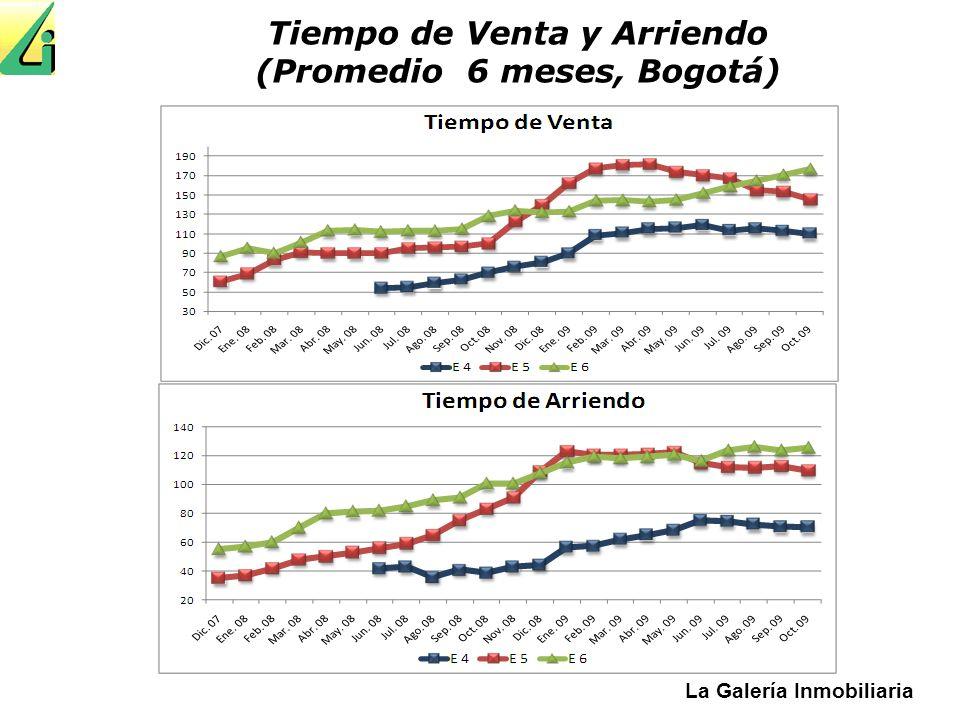Tiempo de Venta y Arriendo (Promedio 6 meses, Bogotá)