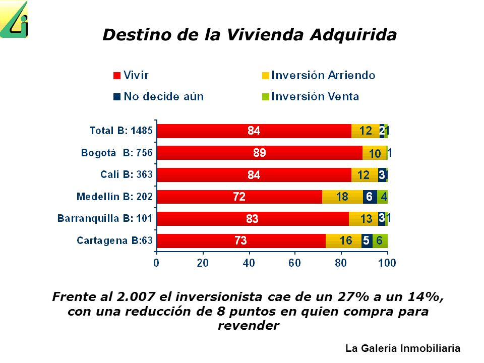 Destino de la Vivienda Adquirida