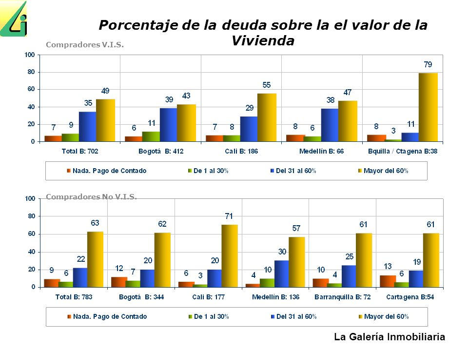 Porcentaje de la deuda sobre la el valor de la Vivienda