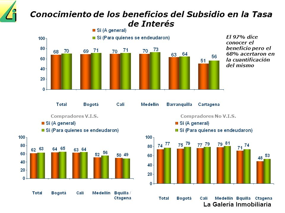Conocimiento de los beneficios del Subsidio en la Tasa de Interés
