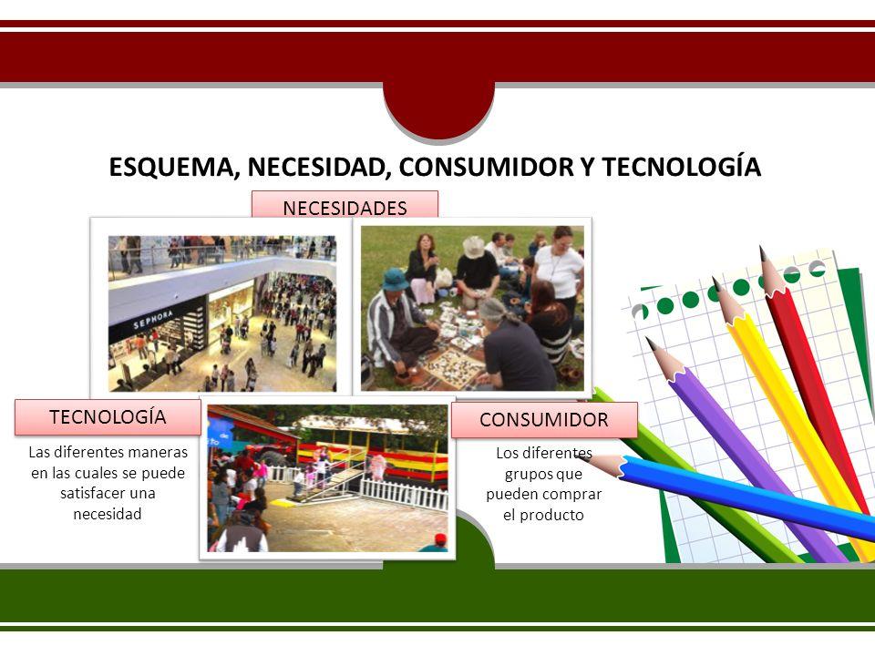ESQUEMA, NECESIDAD, CONSUMIDOR Y TECNOLOGÍA