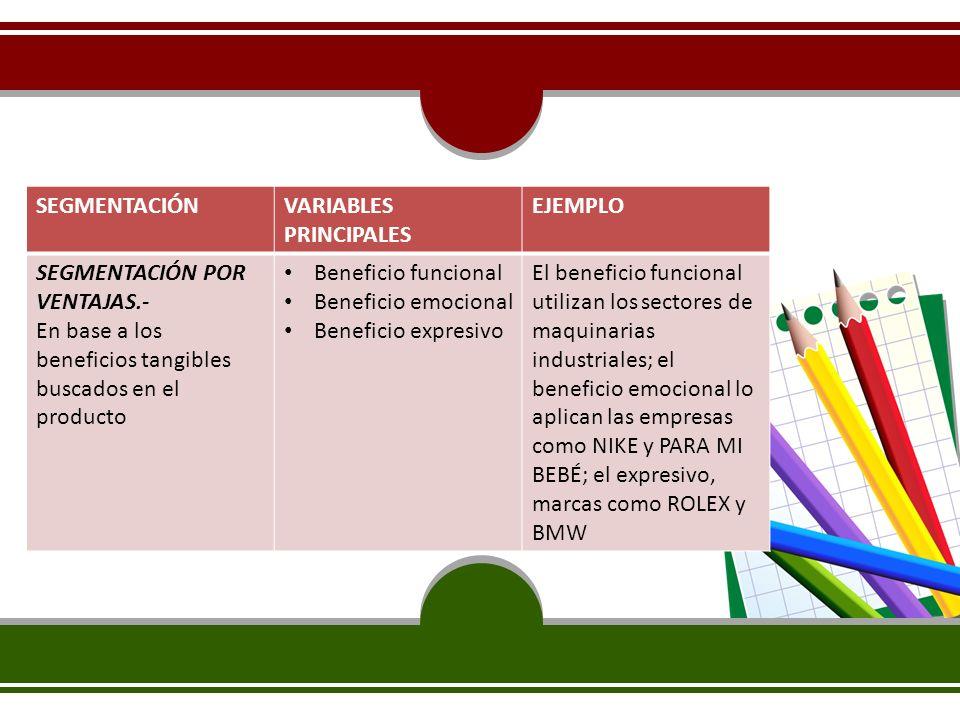 SEGMENTACIÓN VARIABLES PRINCIPALES. EJEMPLO. SEGMENTACIÓN POR VENTAJAS.- En base a los beneficios tangibles buscados en el producto.