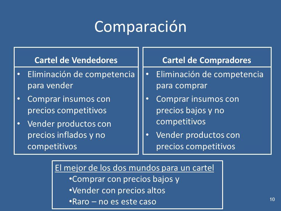 Comparación Cartel de Vendedores Cartel de Compradores