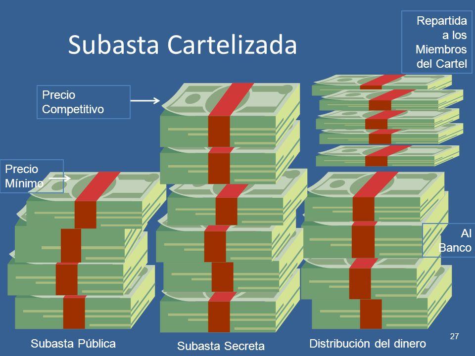 Subasta Cartelizada Repartida a los Miembros del Cartel Precio