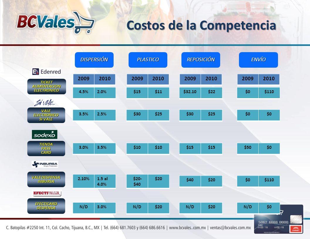 Costos de la Competencia